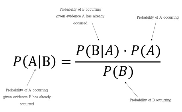 Naive Bayes Algorithm - Explanation, Applications and Code